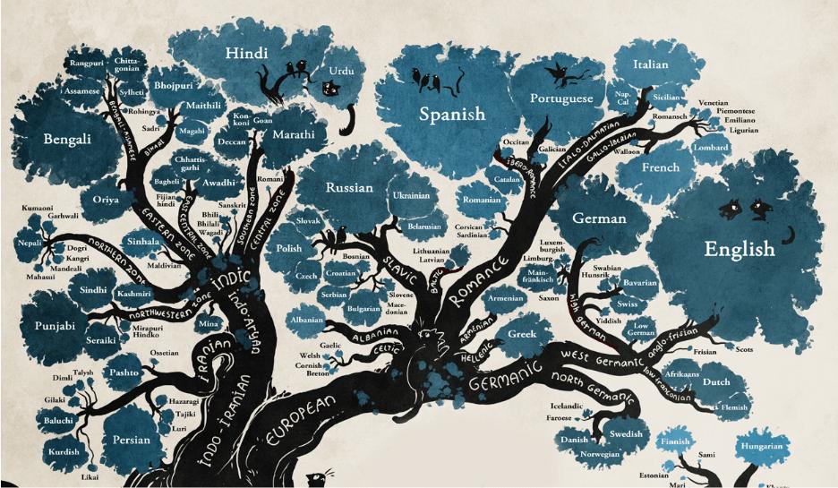 Historia del idioma Alemán